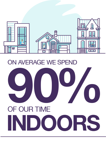 90% of our time is spent indoors
