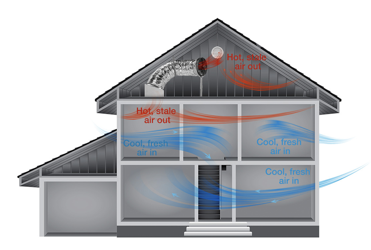 Air flow picture of a home that uses a whole house fan.