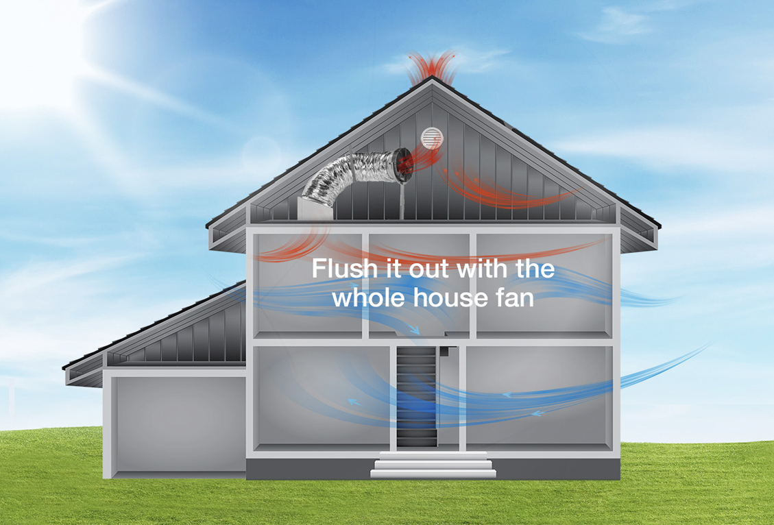 Illustration of a whole house fan flushing out the hot air.