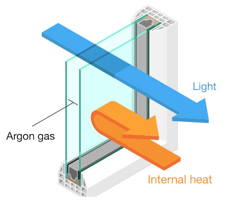 Illustration of double-pane glass letting light in but deflecting heat.